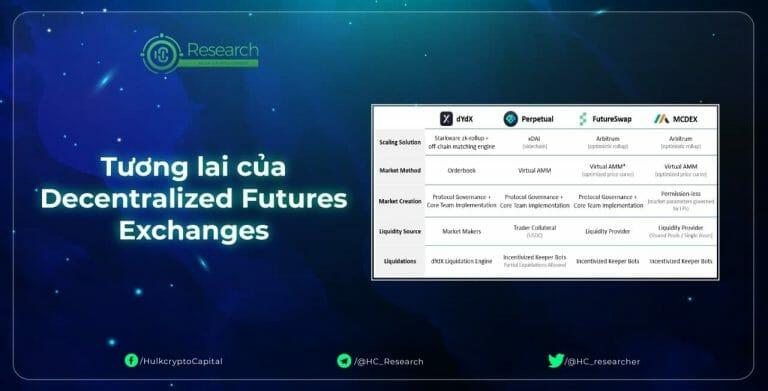 Tương lai của Decentralized Futures Exchanges